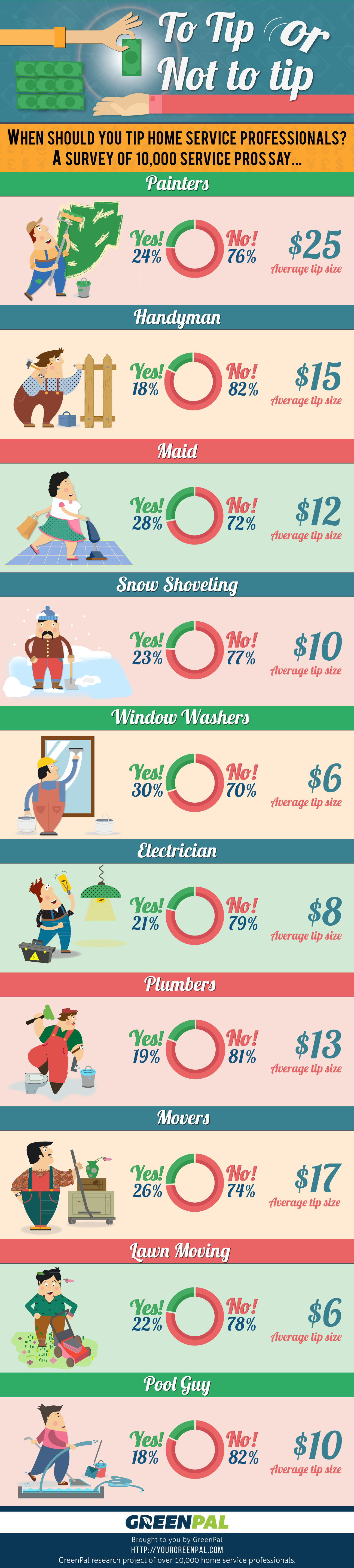 How much should you tip your lawn guy by GreenPal Lawn Care