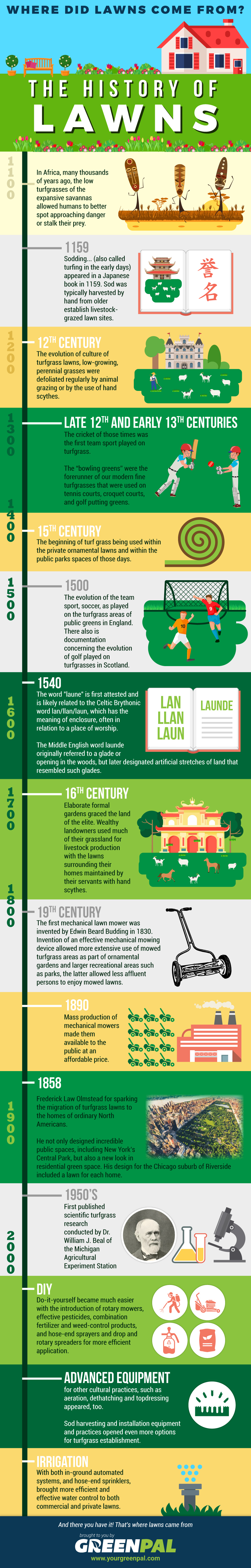 The History Of Lawns: Where Did Lawns Come From?