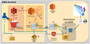 Enabling Agile Data Analysis with AWS and Greenplum