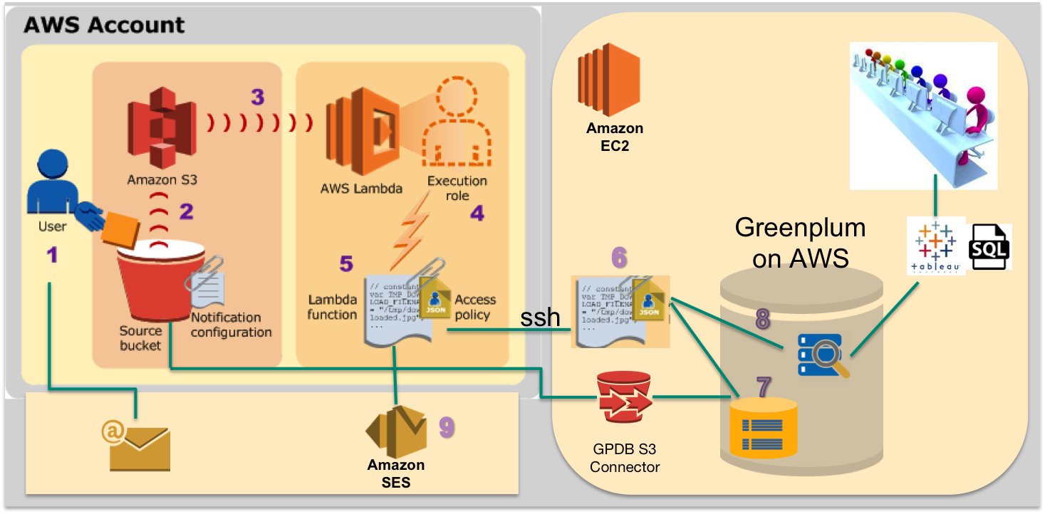 Enabling Agile Data Analysis with AWS and Greenplum | Greenplum Database