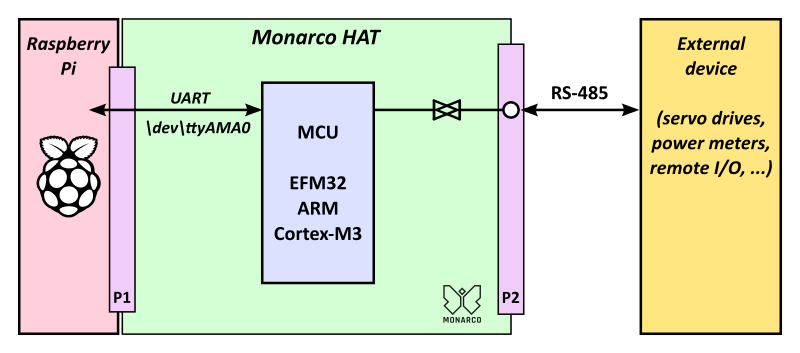 Internal structure of the RS-485 interface of the Monarco HAT on Raspberry Pi
