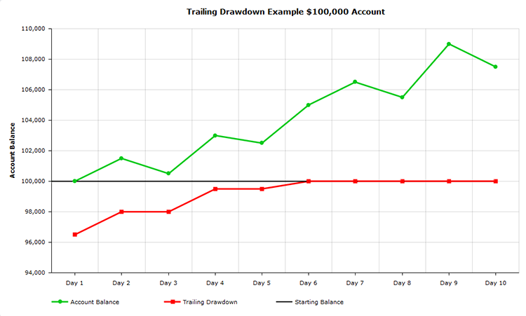 trailing drawdown