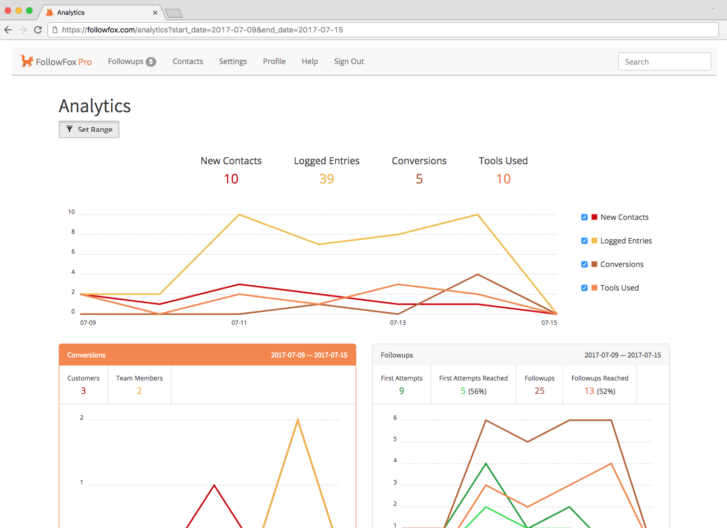 FollowFox CRM Analytics Overview