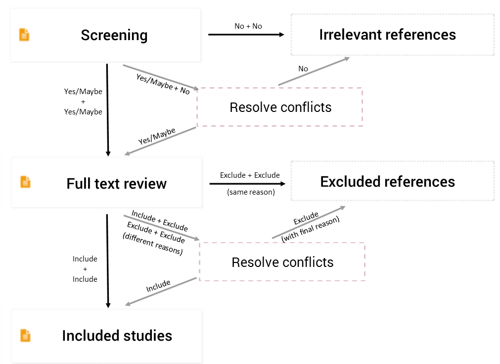 How References Move Through A Review Covidence