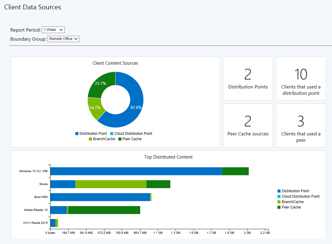 Configuration Manager Microsoft P2P Reporting