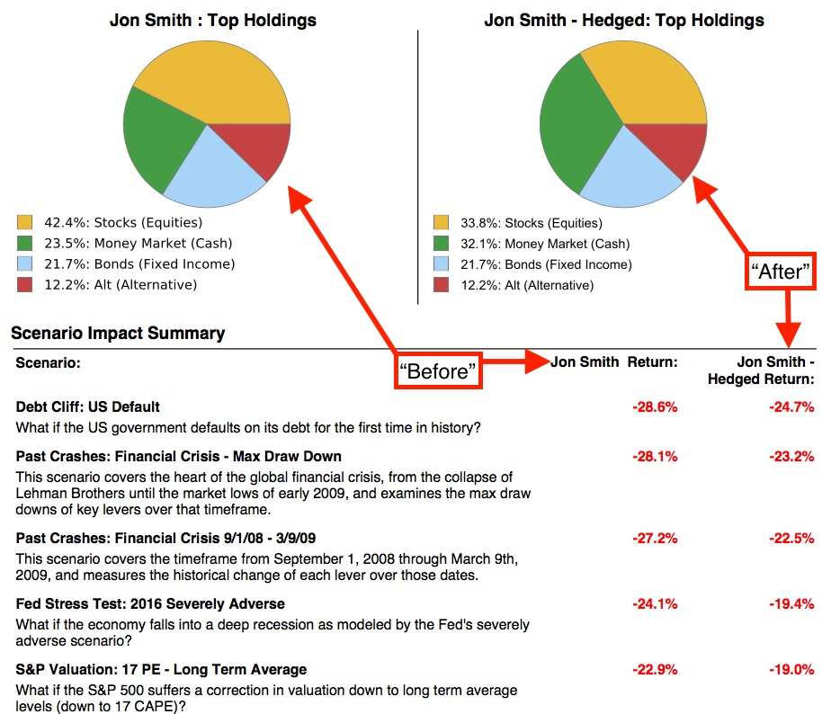 Stress Test Your Portfolio: How To Create A Stress Test Report