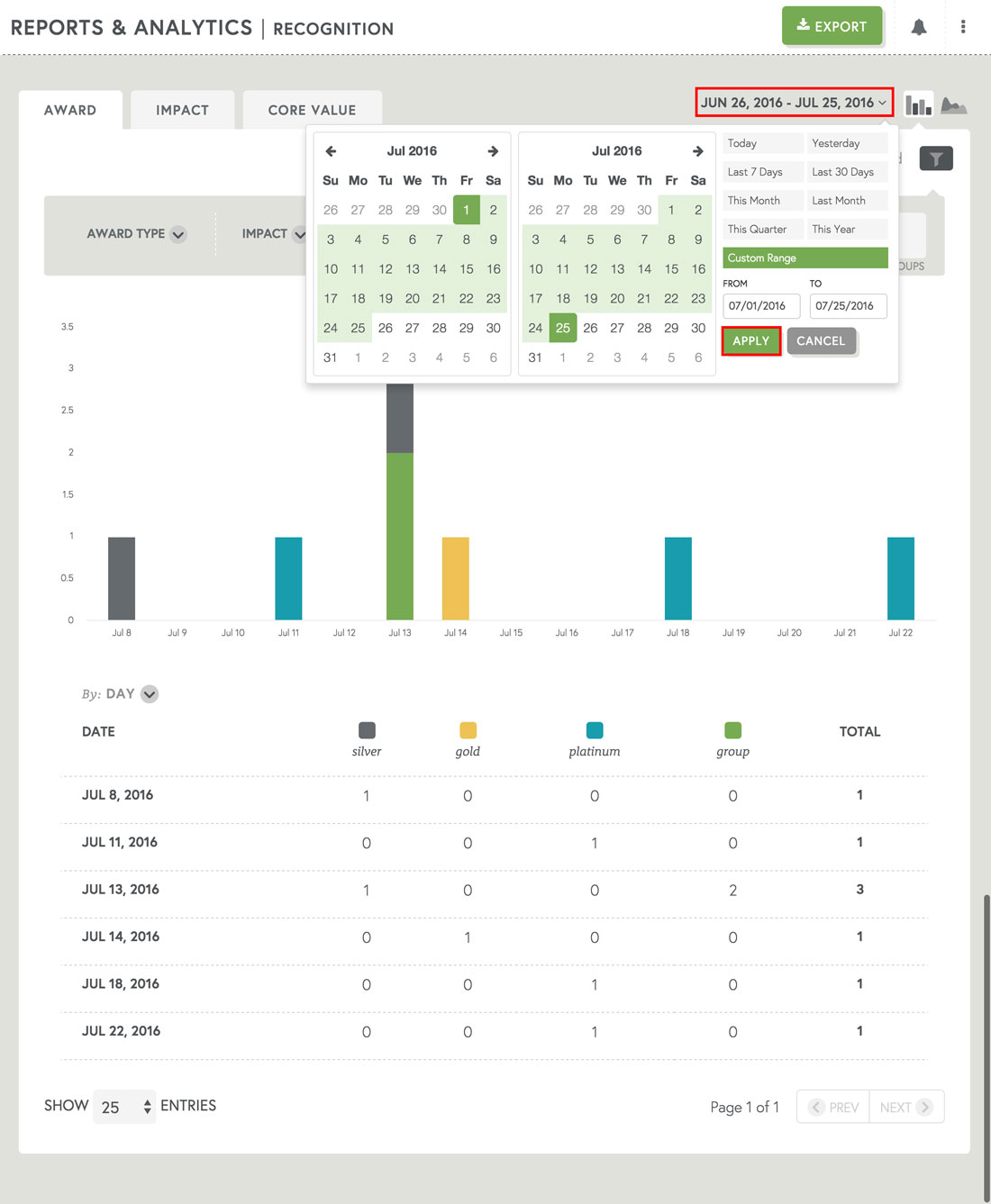 filter dates to pull report on employee recognition and employee engagement