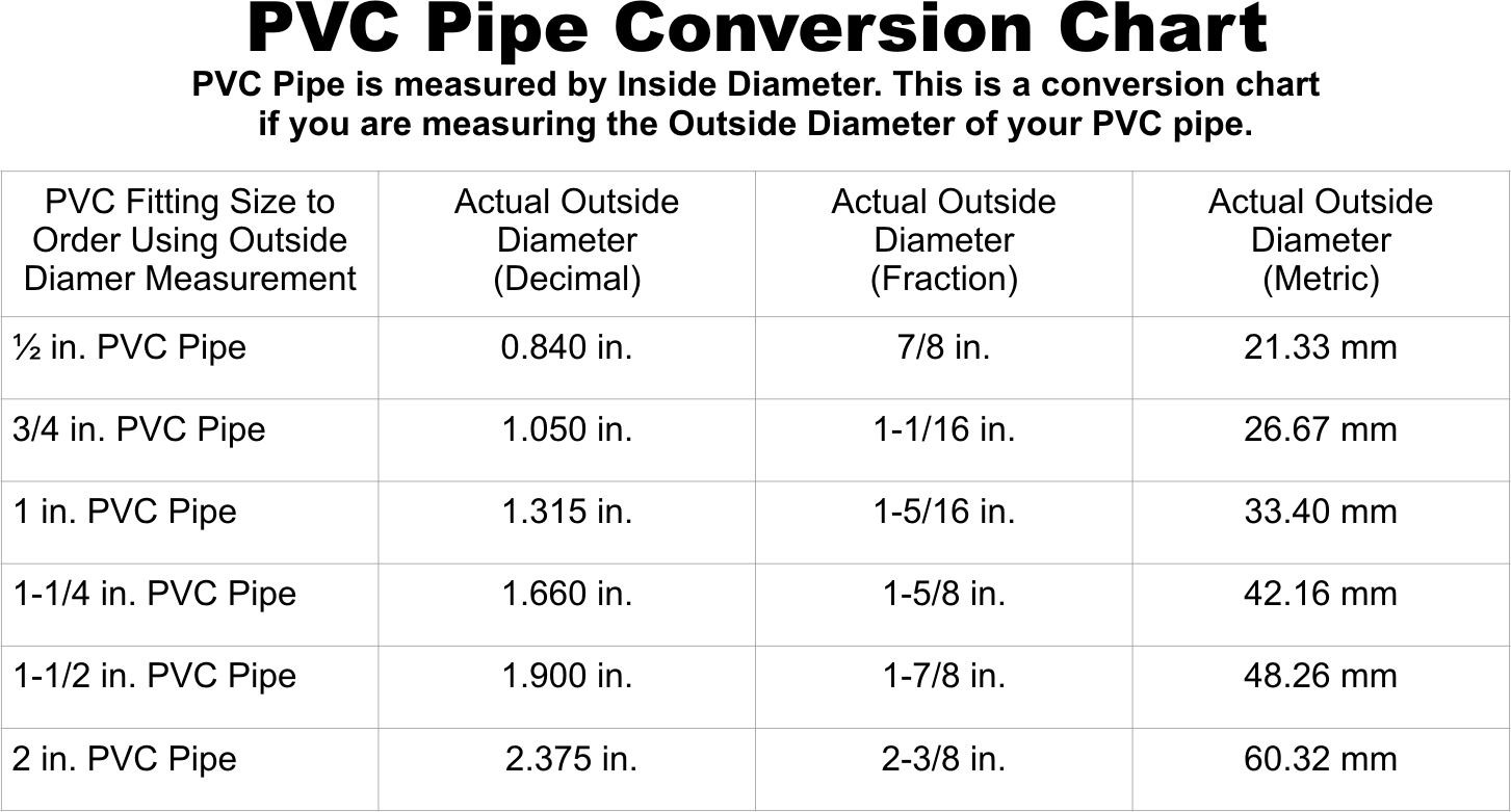 PVC Pipe size conversion chart