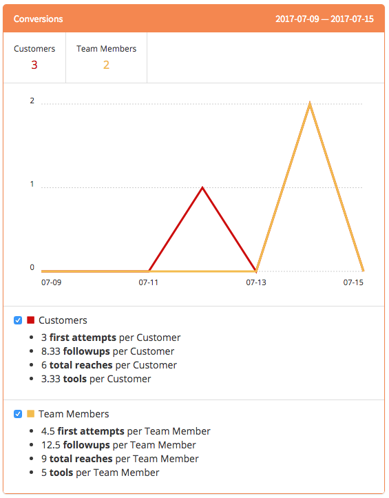 FollowFox CRM Analytics Conversions Report