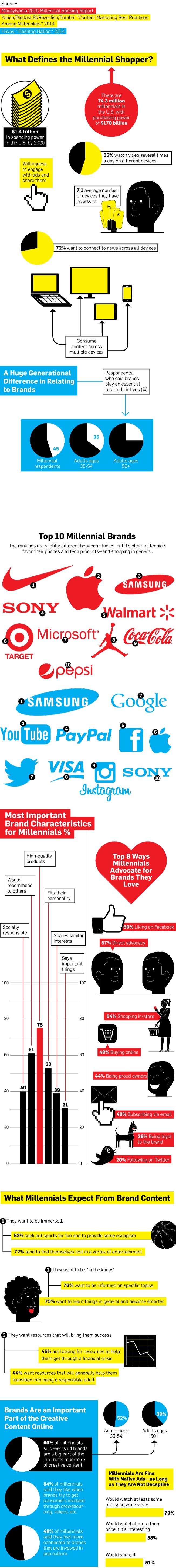millennial shopper infographic