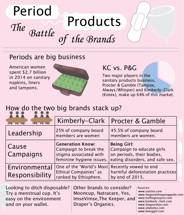 period_products