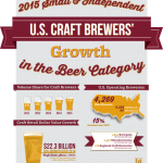 Brewers Association releases 2015 craft beer industry growth statistics