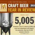 The U.S. reaches the 5,000 brewery mark in 2016