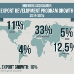 US beer exports up 16 percent in 2015