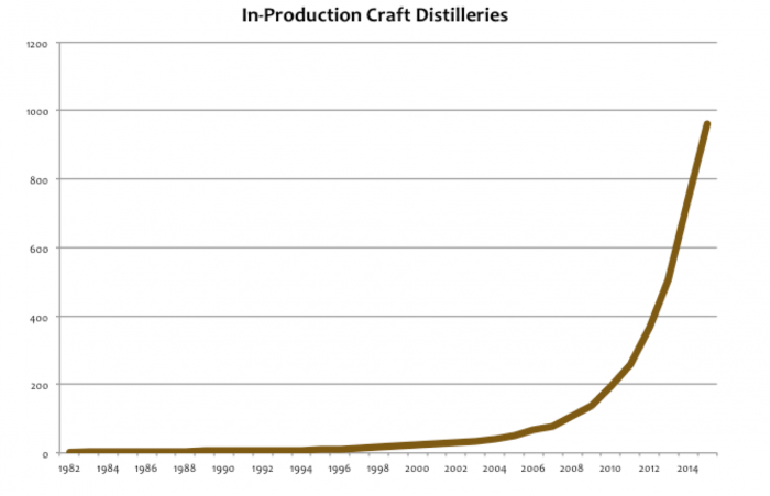 Distillery-growth-Rate-2016-e1459962158470