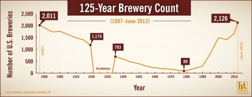 Number of U.S. Breweries by Year