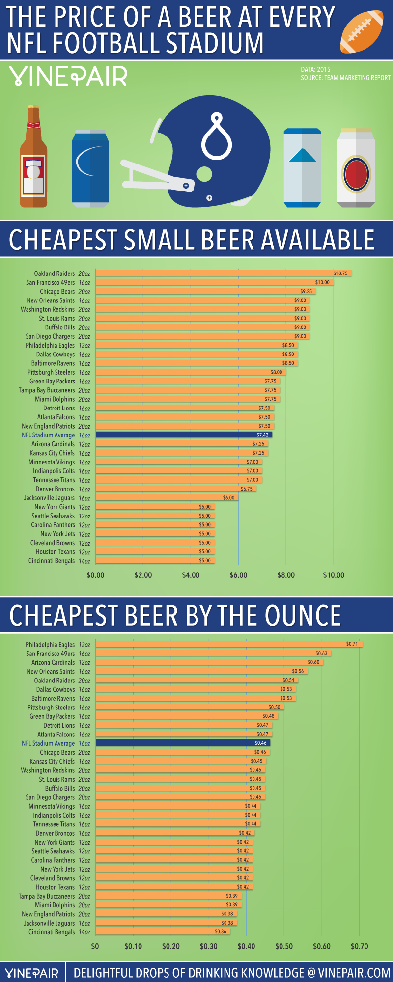 nfl-stadium-beer-prices-2015