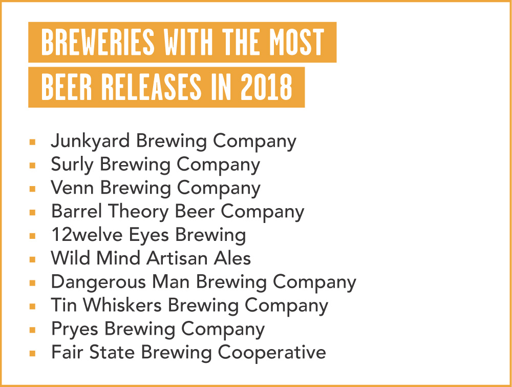 Year In Review Minnesota Beer Amp Cider In 2018