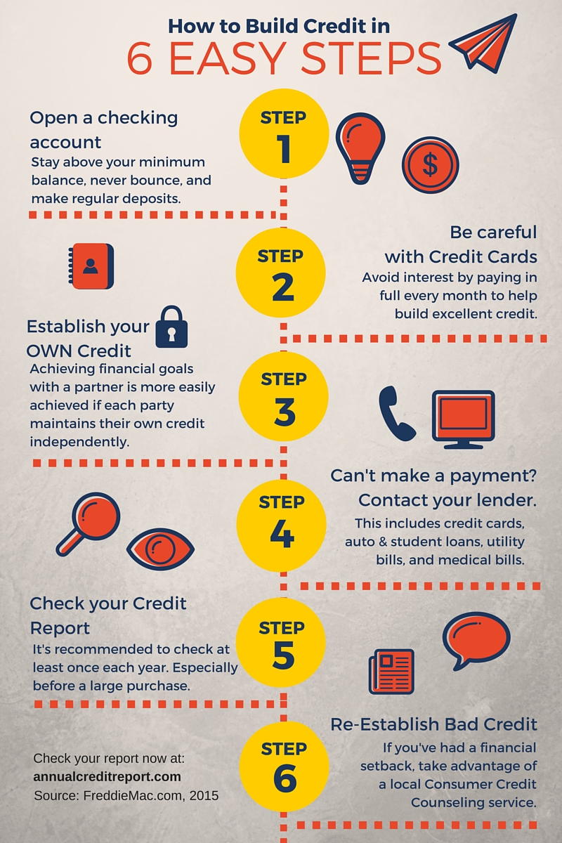 To Get The Ball Rolling, Here's A Convenientgraphic On How To Build Credit  In 6