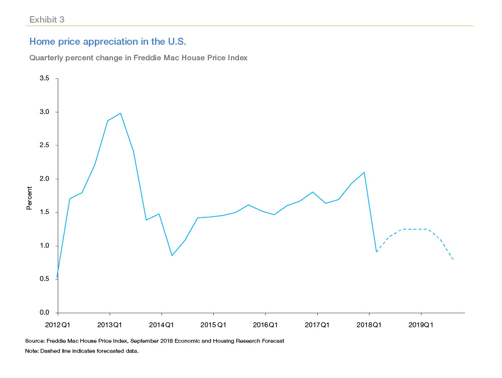Freddie Mac price appreciation chart