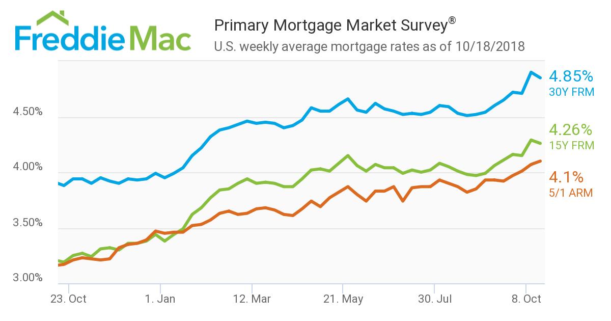 chart.FreddieMac.10.18.18