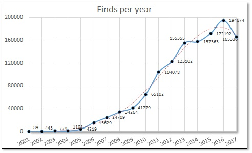 2017 RSA finds per year.jpg