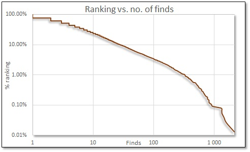 2017 RSA ranking vs. no. of finds.jpg