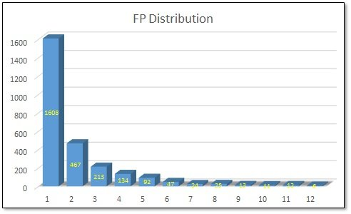 2018 RSA FP distribution.jpg