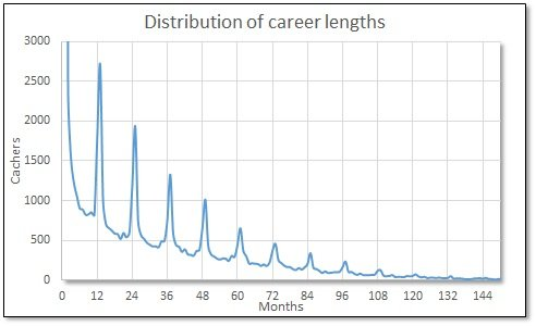 2018 Africa career length distribution months.jpg