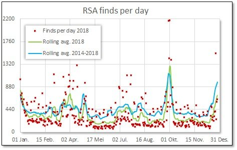 2018 RSA finds per day.jpg