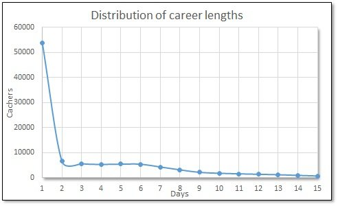 2018 Africa career length distribution days.jpg