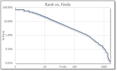 2018 RSA Rank vs. Finds.jpg
