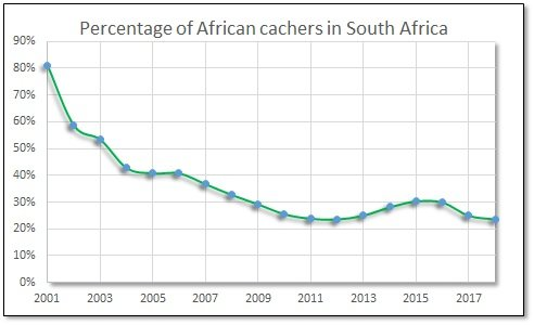 2018 Percentage RSA cachers in Africa.jpg
