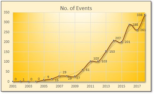 RSA 2018 No of Events.jpg