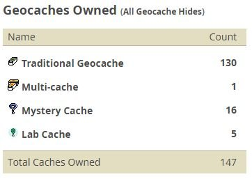 Caches Owned.JPG