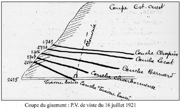 Coupe du gisement - 1921