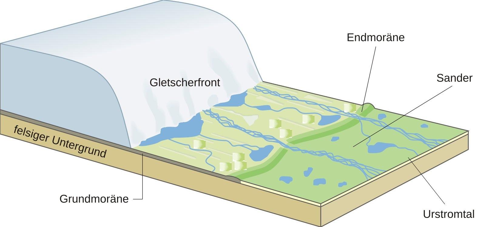 bildliche Darstellung der Glazialen Serie