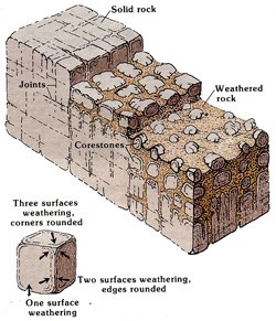 classifications of weathering processes Two types of weathering processes are recognized: physical weathering and chemical weathering physical weathering refers specifically to the reduction of a volume of rock and or individual particles of sediment into progressively smaller and smaller sedimentary particles through mechanical processes.