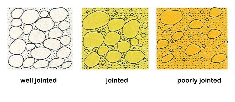 Joints between the grains