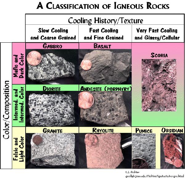 Example of igneous rock