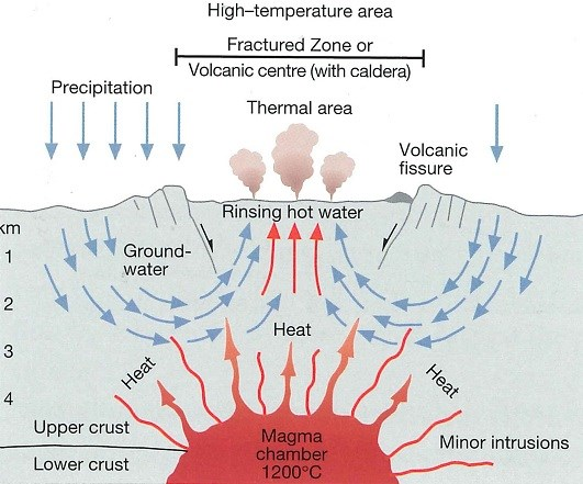 scheme of high-temperature area