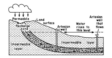 gc2ct5t artois in estell manor earthcache in new jersey united  : artesian well diagram - findchart.co