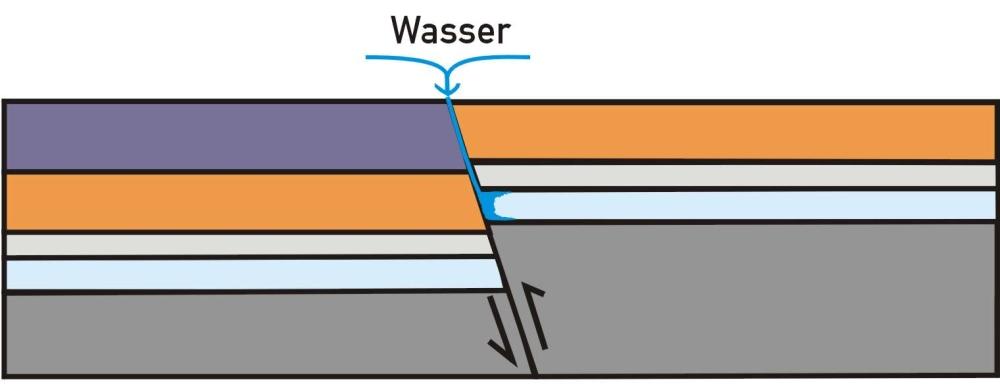 Schnittbild 2: Durch Bewegungen in der Erdkruste werden die Sedimentlagen gestört und gegeneinander verschoben. An den so entstandenen Störungsflächen kann Wasser bis zum Zechsteinsalz vordringen und dieses lösen.