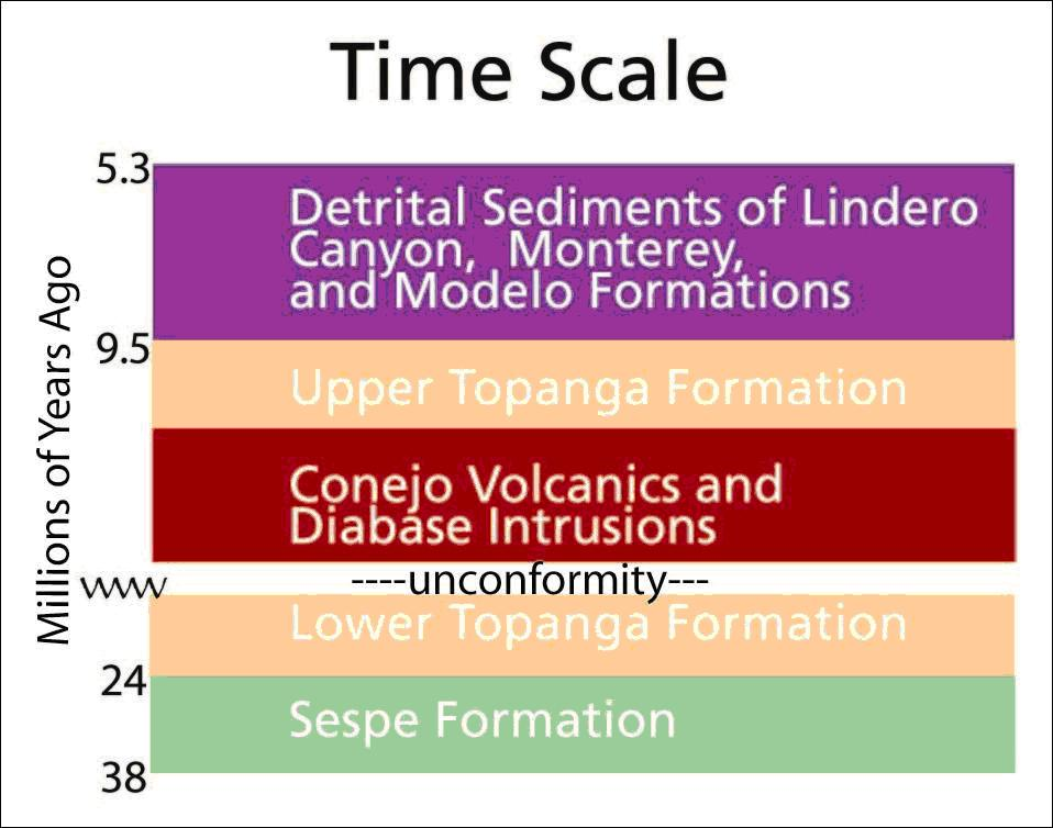 geological time scale diagram. GEOLOGICAL TIME SCALE IMAGES