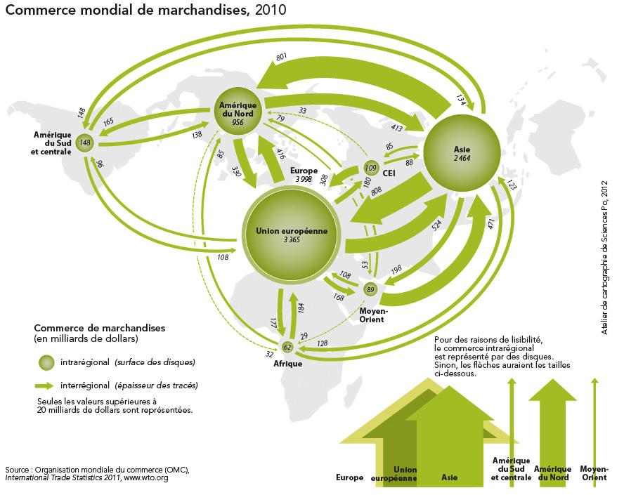 commerce mondial de marchandises 2010