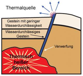 Thermalquelle