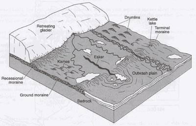 Diagram Of Geologic Formations Created By A Retreating Glacier