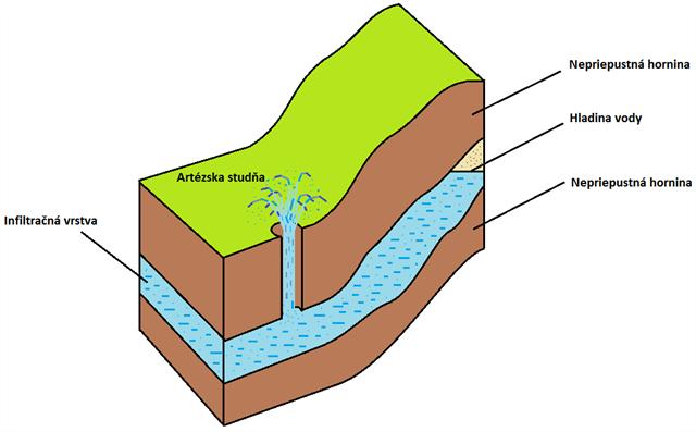 Artezska studna