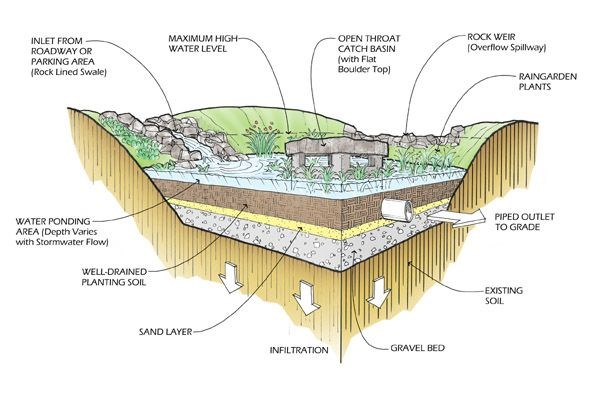 Gc71xx6 bioretention stormwater treatment facility for Table 6 4 specification for highway works