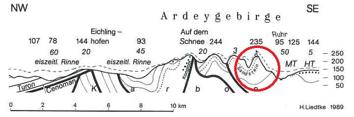 Geologischer Schnitt Ardeygebirge